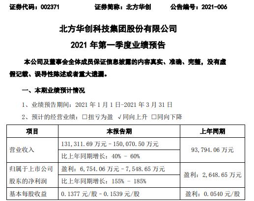 北方华创2021年第一季度预计净利增长155%-185% 电子元器件销售收入增长