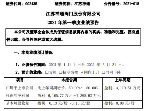 江苏神通2021年第一季度预计净利增长50%-80% 核电阀门交货量增加