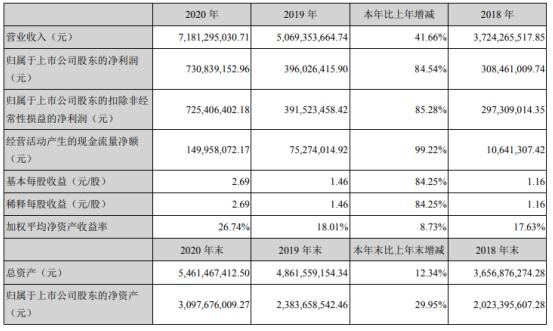 国恩股份2020年净利增长84.54% 董事长王爱国薪酬56.67万