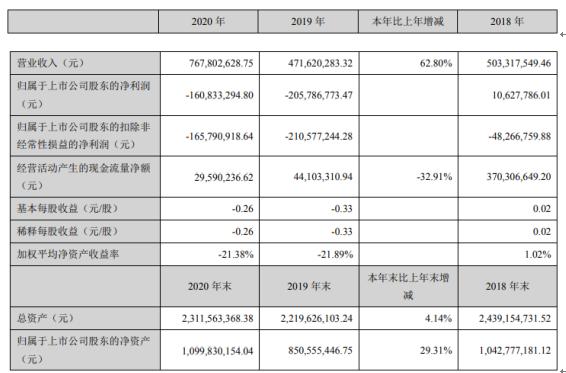 东方锆业2020年亏损1.61亿 副董事长陈潮钿薪酬38万