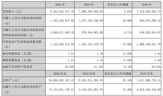 索菲亚2020年净利增长10.66% 董事长江淦钧薪酬127.51万