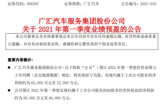 广汇汽车2021年第一季度预计净利6.2亿-7.2亿 门店经营能力提升