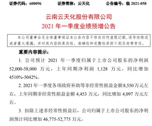 云天化2021年第一季度预计净利增加4510%-5042% 产品毛利增加