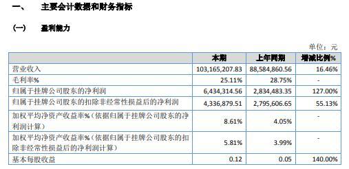 东江菲特2020年净利增长127% 营业利润增加