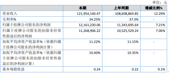 海润股份2020年净利增长7.21% 业务量增加
