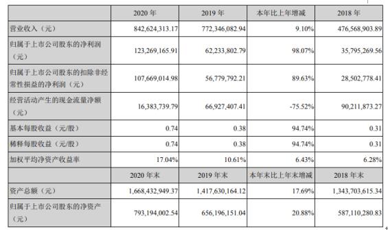 新雷能2020年净利增长98.07% 董事长王彬薪酬55.54万