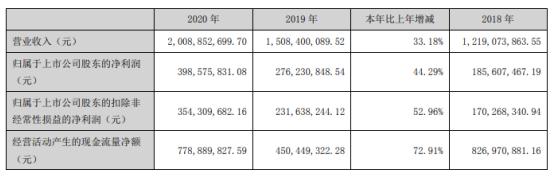 南网能源2020年净利增长44.29% 工业节能业务营收增长