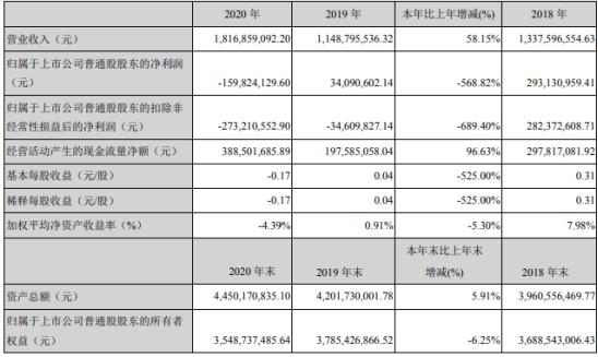 鼎龙股份2020年亏损1.6亿 董事长朱双全薪酬34万
