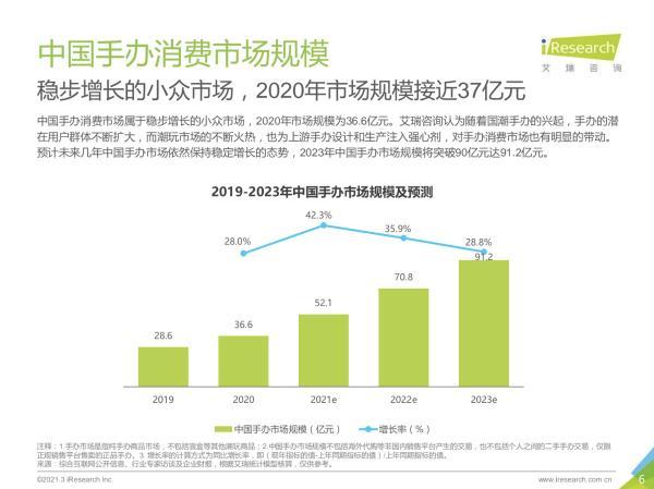 IP手办大热门,Z世代消费达到36.6亿!