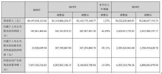 中泰化学2020年净利下滑62% 董事长杨江红薪酬140万