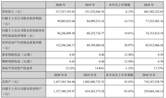 日久光电2020年净利9909万元增长17%  10股派1.5元