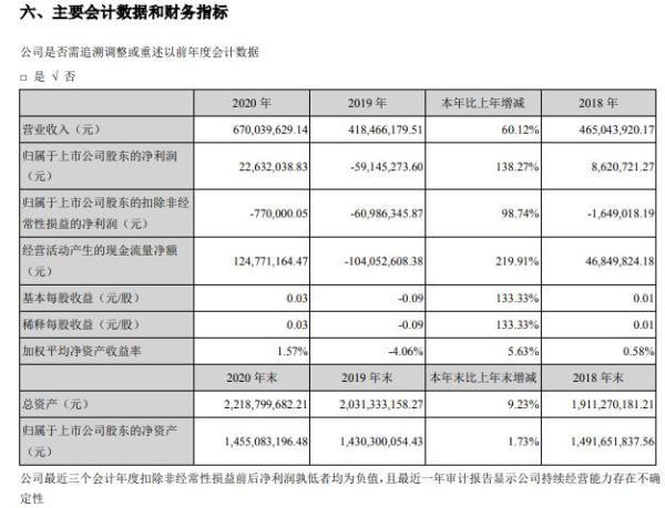 云南锗业2020年净利2263.2万 董事长包文东薪酬46.05万