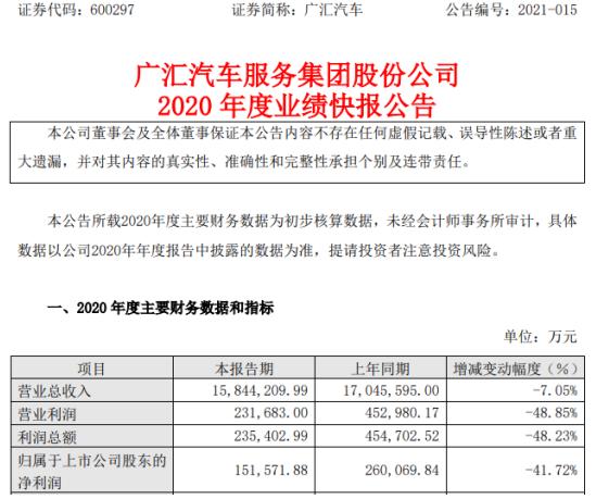 广汇汽车2020年度净利15.16亿下滑41.72% 客户流量下降