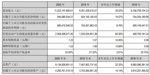 九阳股份2020年净利增长14.07% 董事长王旭宁薪酬166万
