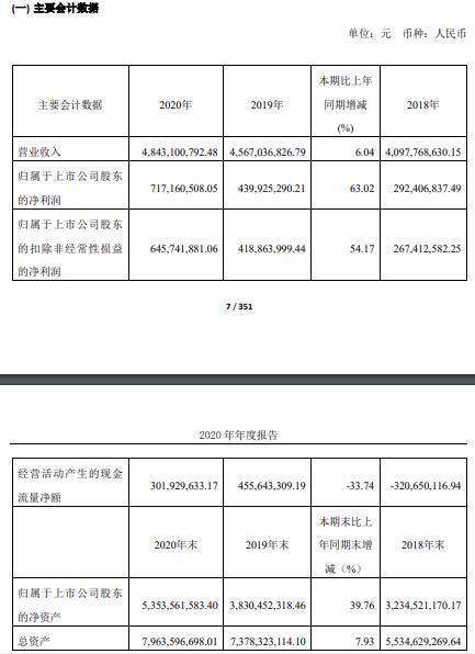 仙鹤股份2020年净利增长63.02% 董事长王敏良薪酬52万