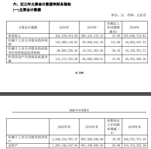 安集科技2020年净利增长134%:董事长ShuminWang薪酬195万
