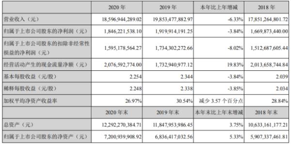 苏泊尔2020年净利下滑3.84% 总经理苏明瑞薪酬676.64万