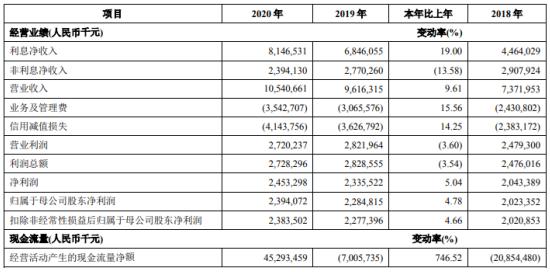 青岛银行2020年净利增长4.78% 高管报酬合计1946.84万