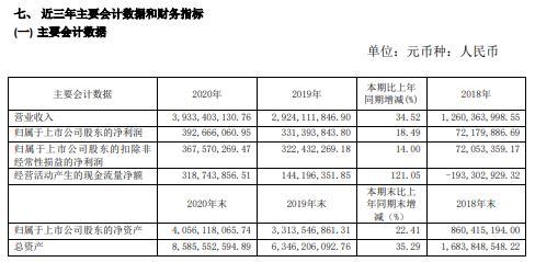 城地香江2020年净利增长18.49% 董事长谢晓东薪酬77.36万