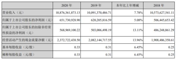 华邦健康2020年净利增长5.08% 董事长张松山薪酬166.26万