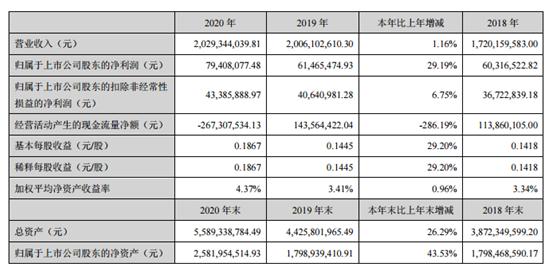 西部材料2020年净利增长29.19% 总经理杨延安薪酬77.8万