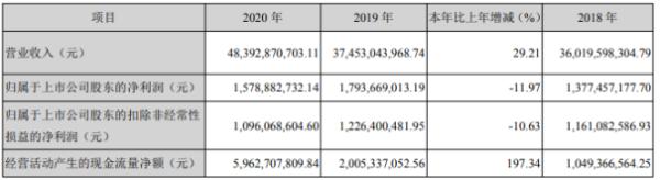 海信家电2020年净利下滑11.97%:董事长汤业国薪酬529万