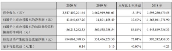 南宁糖业2020年净利增长37.5%  总经理肖凌薪酬48.23万