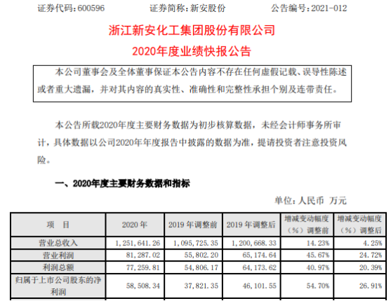 新安股份2020年度净利5.85亿增长26.9% 日常费用下降
