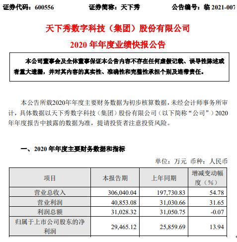 天下秀2020年度净利2.95亿增长13.94% 业务规模增加