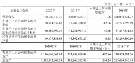 开普云2020年净利下滑12% 董事长汪敏薪酬83.76万