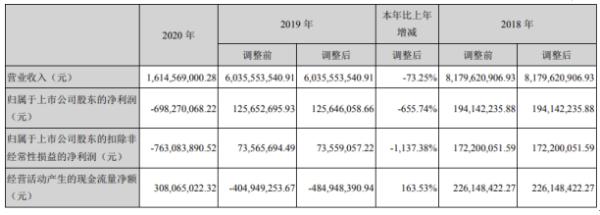 凯撒旅业2020年亏损6.98亿 董事长刘江涛薪酬36.37万