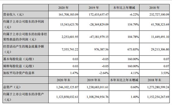 北纬科技2020年净利1554万亿:董事长傅乐民薪酬64万