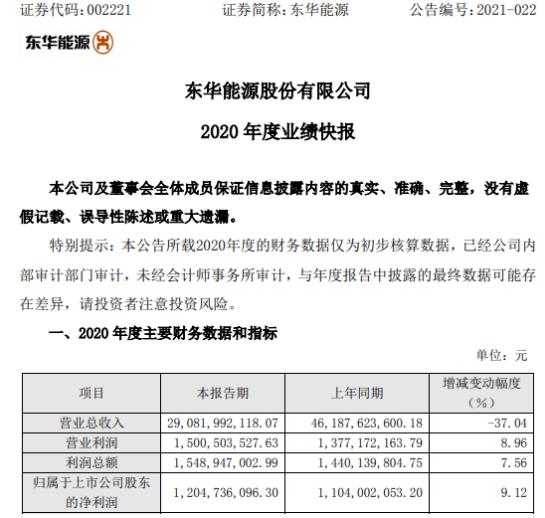 东华能源2020年度净利12亿增长9% 氢气销售收入增长