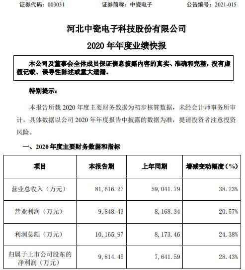中瓷电子2020年度净利9814万增长28% 电子陶瓷外壳市场需求增加