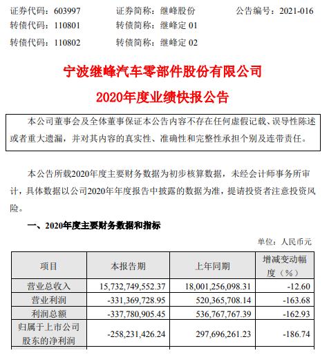 继峰股份2020年度亏损2.58亿由盈转亏 下游客户订单减少