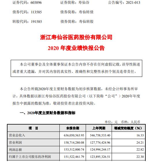 寿仙谷2020年度净利1.52亿 比上年同期增长22.3%