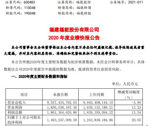 福能股份2020年度净利增长20.05% 风电装机规模增加