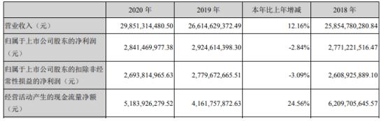 鹏鼎控股2020年净利下滑2.84% 董事长沈庆芳薪酬2510.4万
