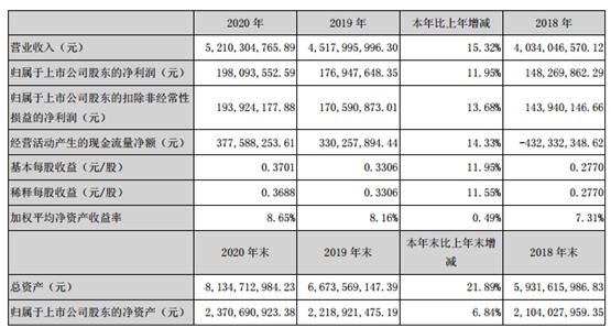 东华科技2020年净利增长11.95% 董事长吴光美薪酬118.19万