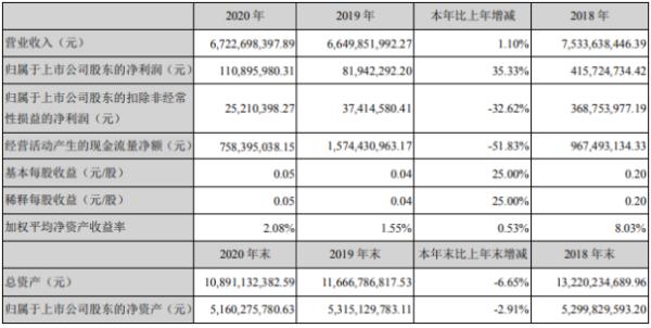世联行2020年净利增长35%:总经理朱敏薪酬301万
