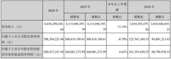 富春环保2020年净利下滑0.7% 董事长万娇薪酬2.5万
