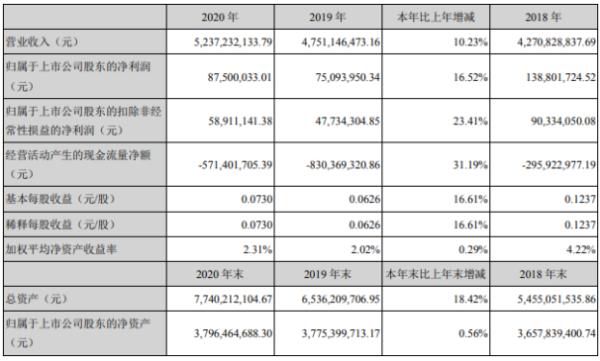 英飞拓2020年净利增长16.5%:董事长刘肇怀薪酬123万