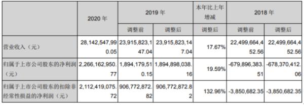 领益智造2020年净利增长20%:董事长曾芳勤薪酬257万