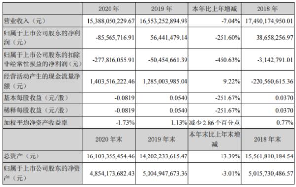 长虹美菱2020年亏损8557万由盈转亏:总裁钟明薪酬32万