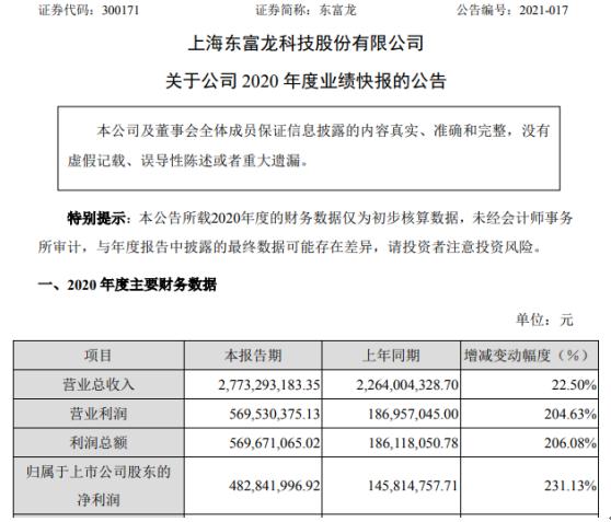 东富龙2020年度净利4.83亿 比上年同期增长231%