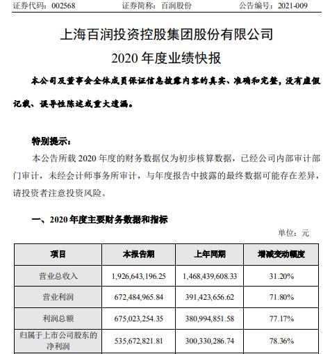 百润股份2020年度净利5.4亿增长78% 预调鸡尾酒业务销售良好