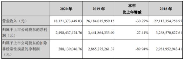 金融街2020年净利下滑27.4%:董事长高靓薪酬383万