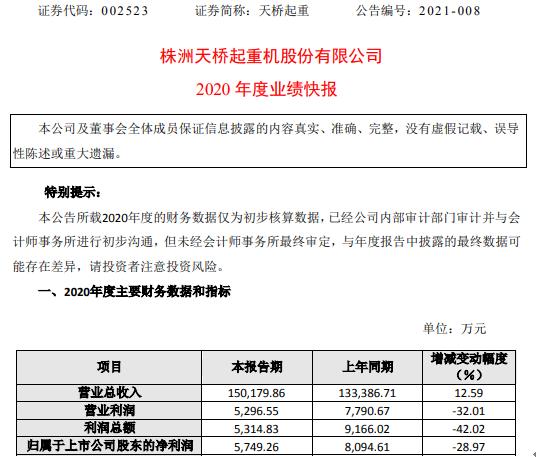 天桥起重2020年度净利5749万下滑29% 产品毛利率下降