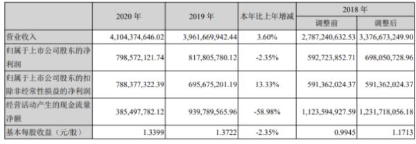 深物业A 2020年净利下滑2.35%:董事长刘声向薪酬226万