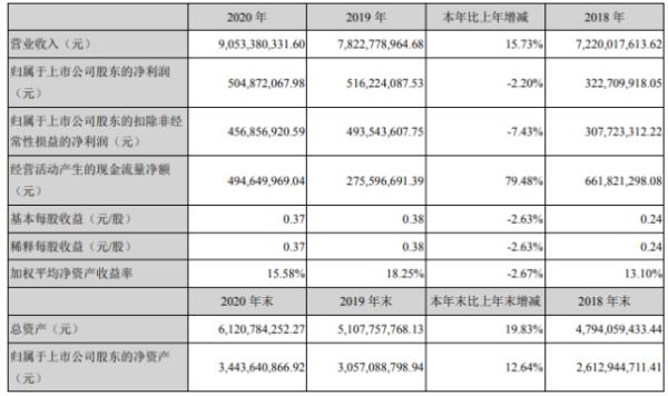 红旗连锁2020年净利下滑2.2% 董事长曹世如薪酬70万